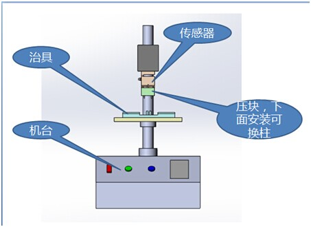 电动立式机台测量方案案例!